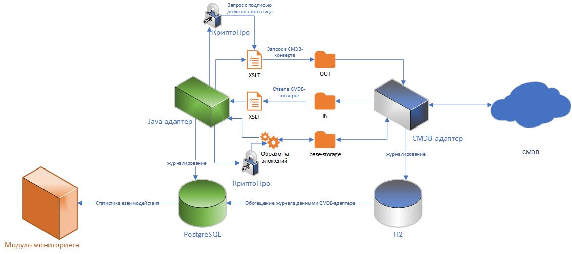 Архитектура Модуля мониторинга СМЭВ